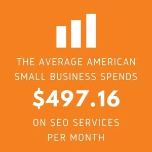 Average American Small Business Spends $497.16 on SEO Services Per Month
