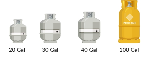 Graphical depiction of portable propane tank sizes from 20 gallon to 100 gallon