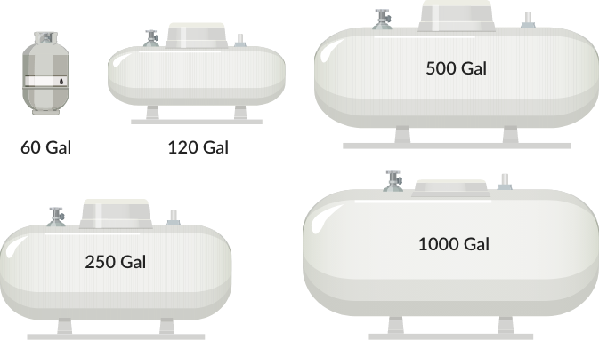 Graphic depiction of 60 to 1000 Gallon size propane tanks