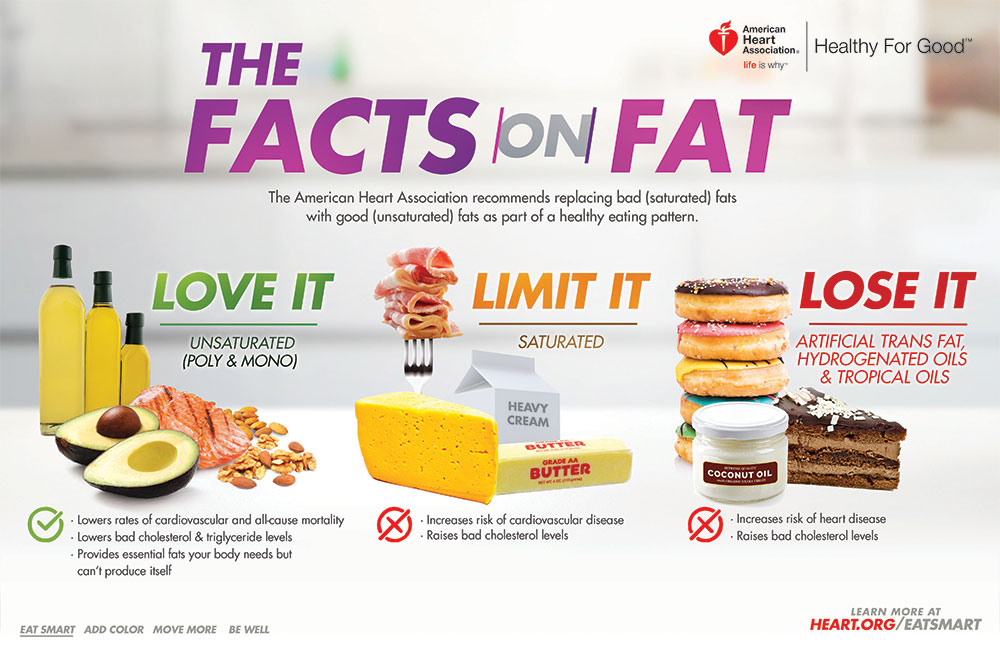 The Facts On Fat